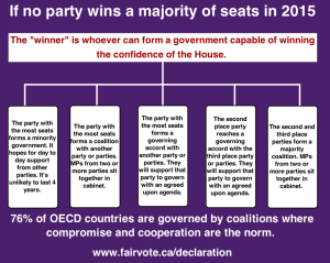 Fair Vote Canada Coalition Possibilities